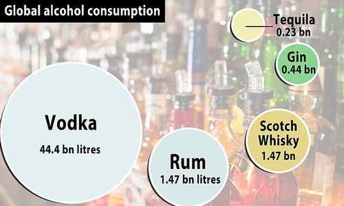 Производство крепких алкогольных напитков