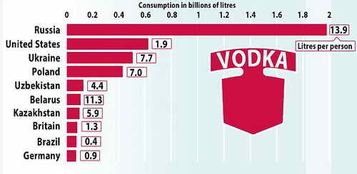 Производство и потребление водки