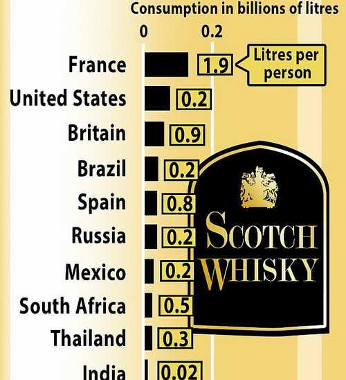 Производство и потребление виски