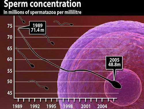 Ухудшение спермы у мужчин